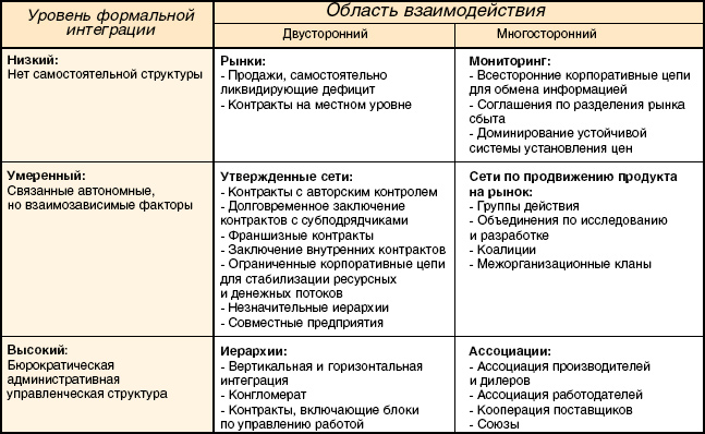 Многие виды деятельности в