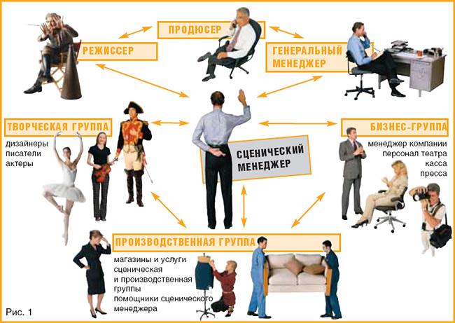 Рисунок 1. Упрощенная структура отношений сценического менеджера со всеми остальными участниками подготовки театральной постановки